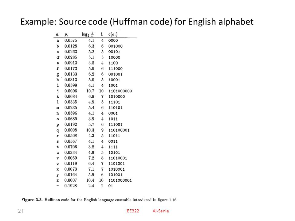 Example: Source code (Huffman code) for English alphabet