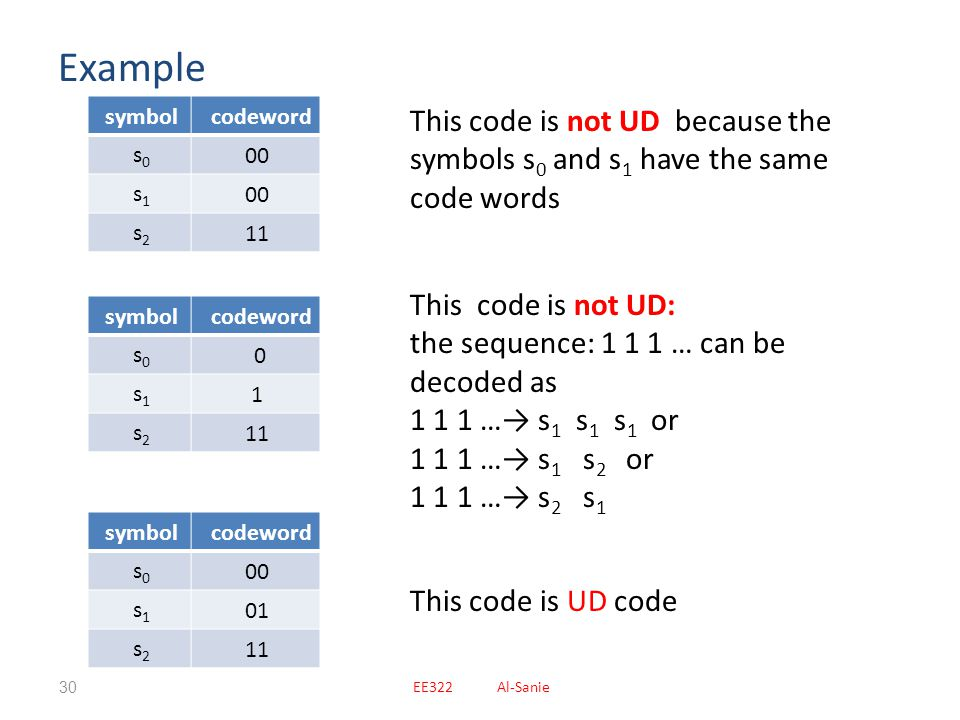 Example codeword. symbol. 00. s0. s1. 11. s2. This code is not UD because the symbols s0 and s1 have the same code words.