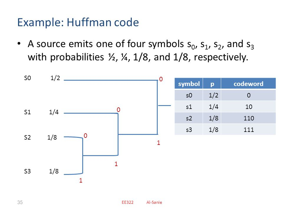 Example: Huffman code A source emits one of four symbols s0, s1, s2, and s3 with probabilities ½, ¼, 1/8, and 1/8, respectively.