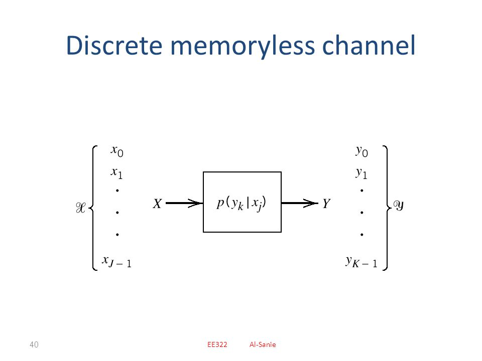 Discrete memoryless channel