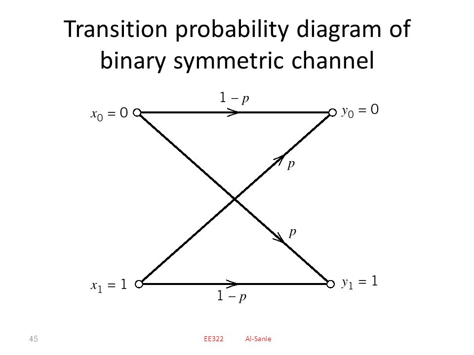 Transition probability diagram of binary symmetric channel