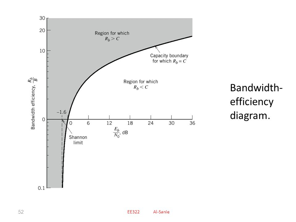 Bandwidth-efficiency diagram.