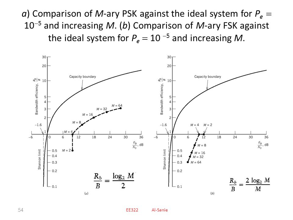 a) Comparison of M-ary PSK against the ideal system for Pe  105 and increasing M. (b) Comparison of M-ary FSK against the ideal system for Pe  10 5 and increasing M.