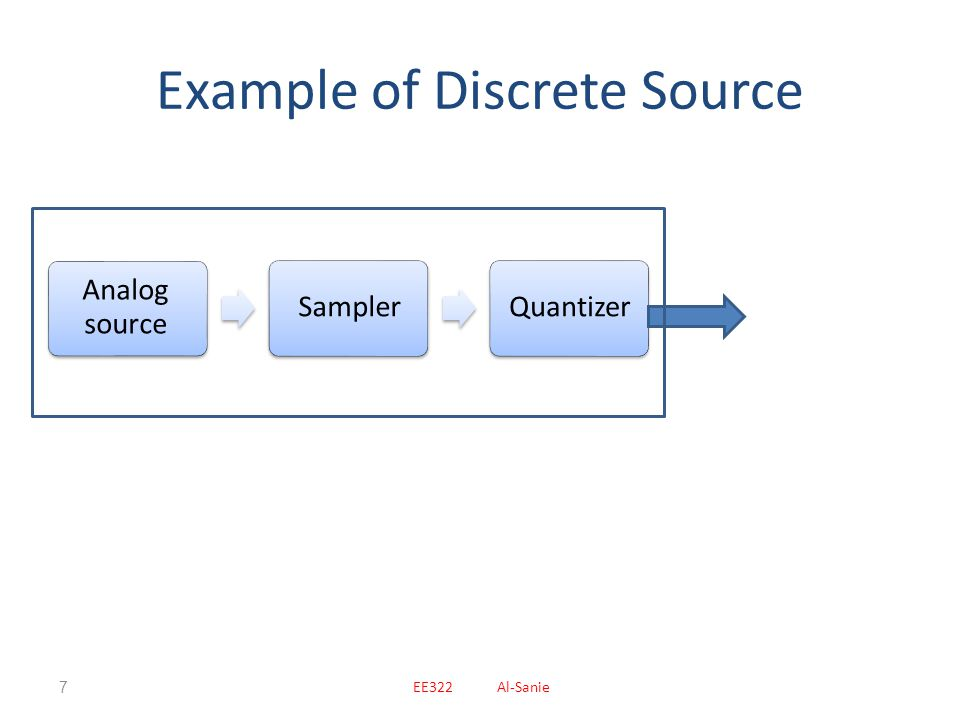 Example of Discrete Source