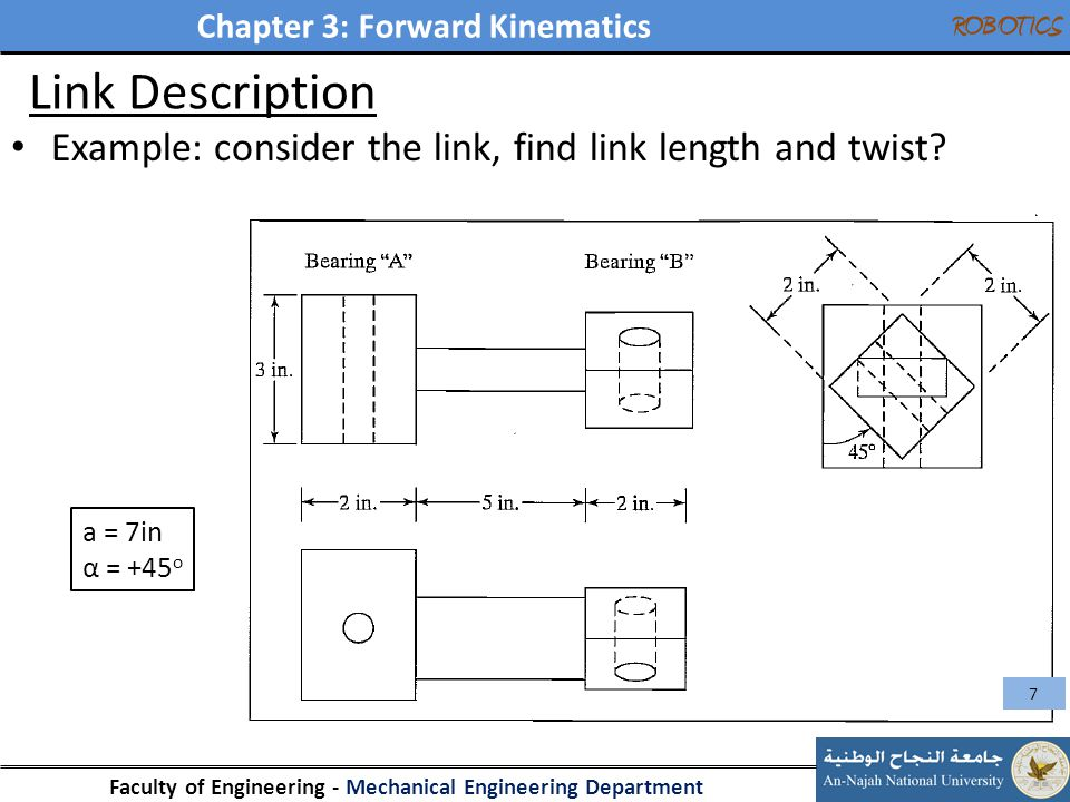 Link Description Example: consider the link, find link length and twist a = 7in α = +45o