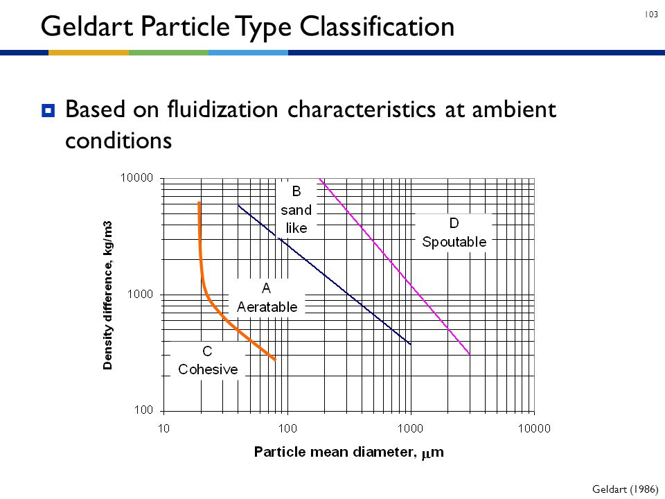 Geldart Particle Type Classification