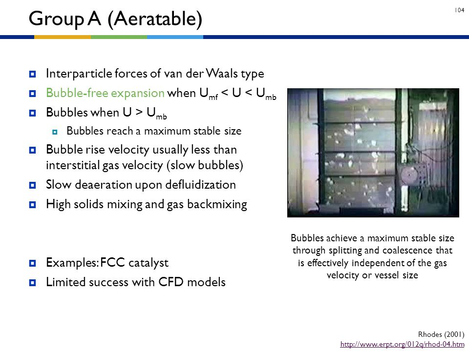 Group A (Aeratable) Interparticle forces of van der Waals type