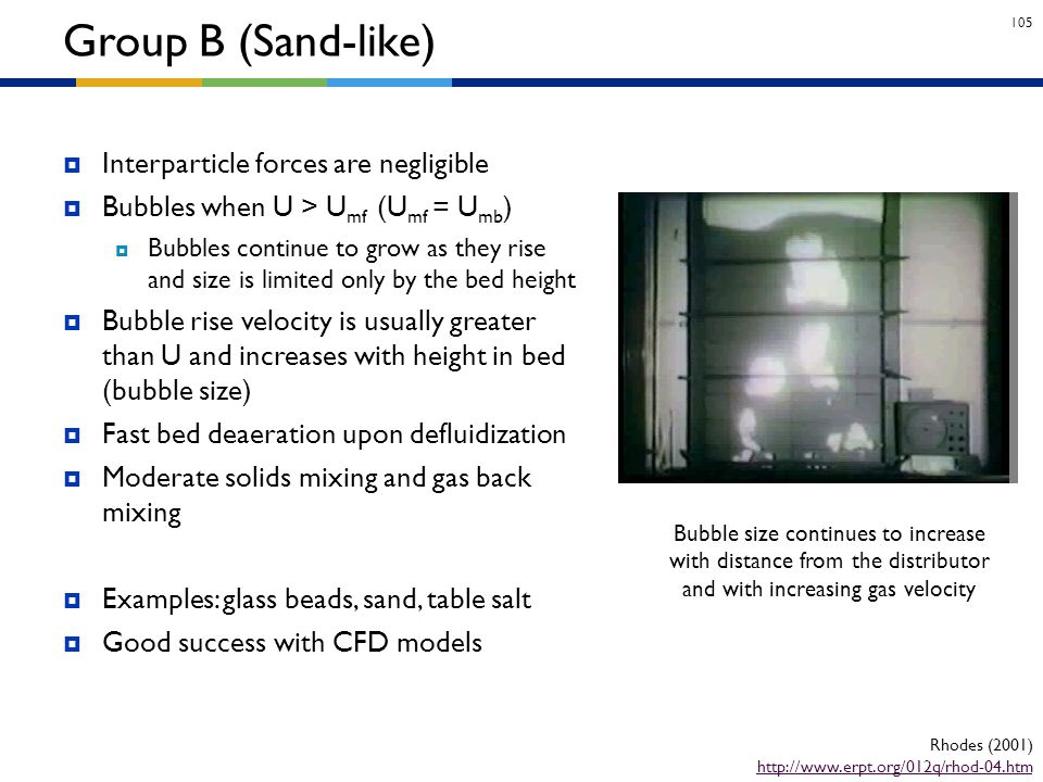 Group B (Sand-like) Interparticle forces are negligible