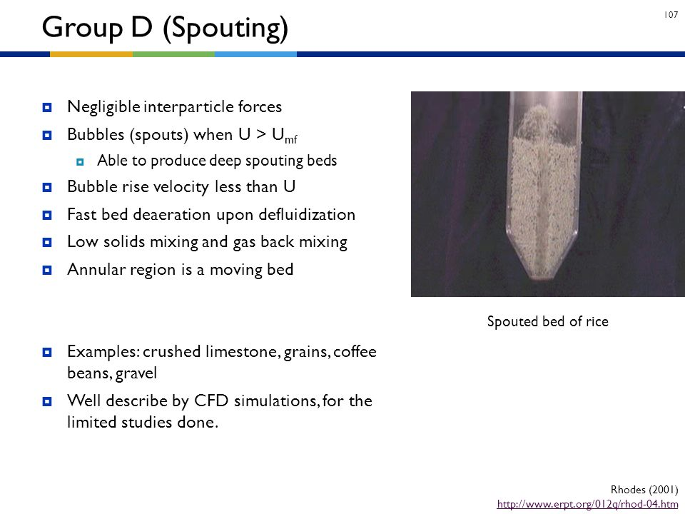 Group D (Spouting) Negligible interparticle forces