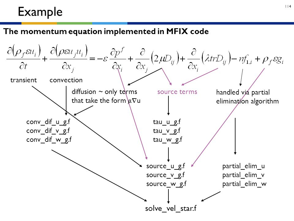 Example The momentum equation implemented in MFIX code