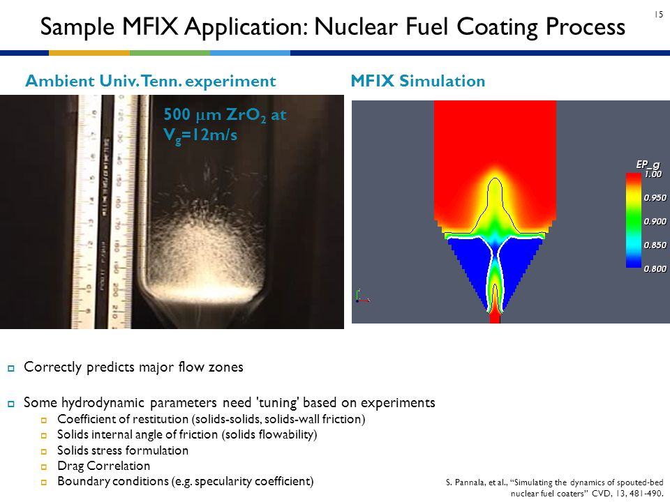 Sample MFIX Application: Nuclear Fuel Coating Process