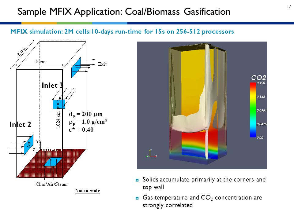 Sample MFIX Application: Coal/Biomass Gasification