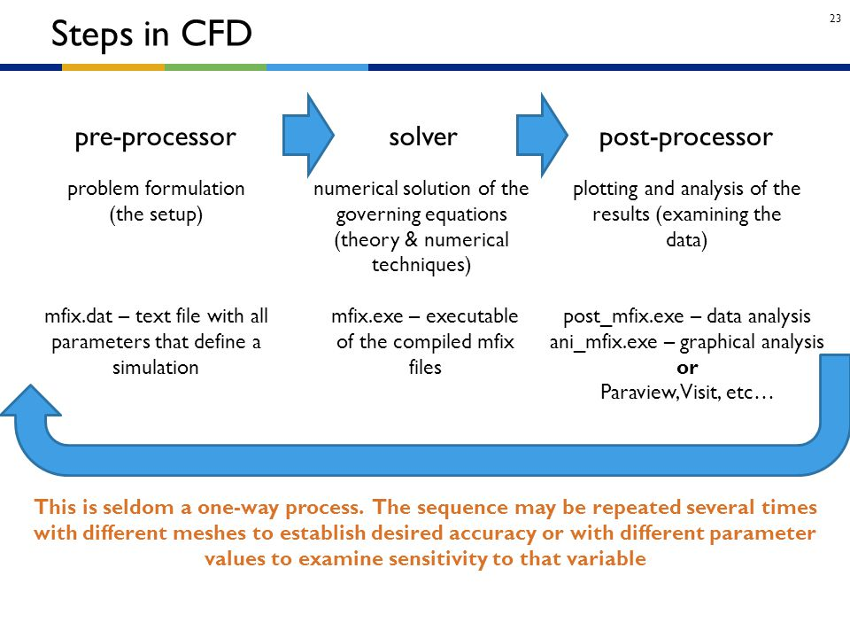 Steps in CFD pre-processor solver post-processor