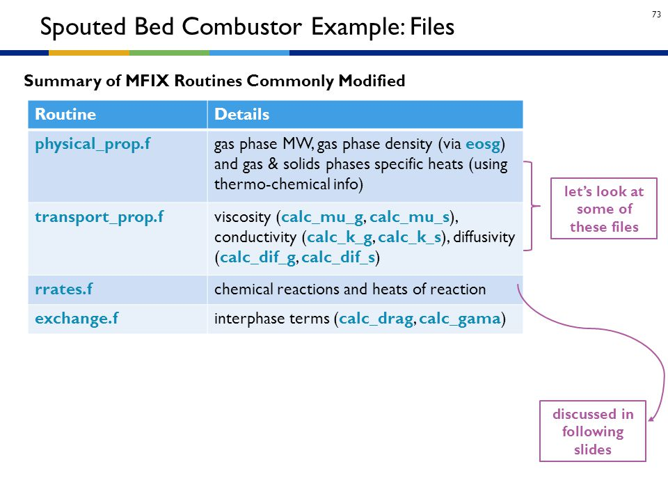 Spouted Bed Combustor Example: Files