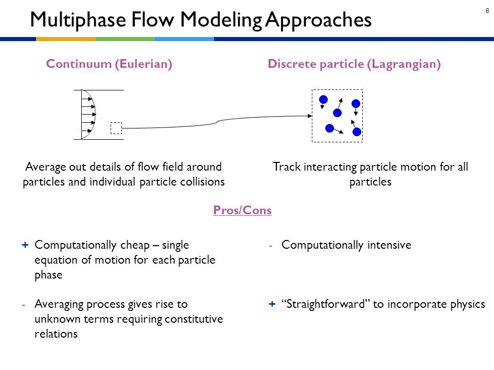 Multiphase Flow Modeling Approaches