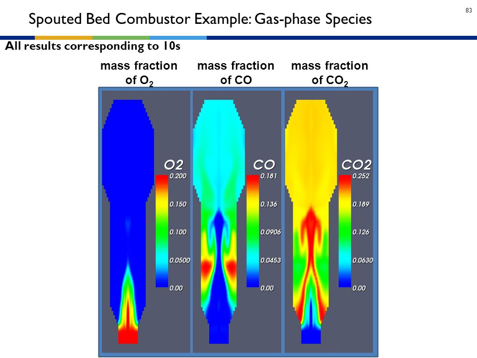 Spouted Bed Combustor Example: Gas-phase Species