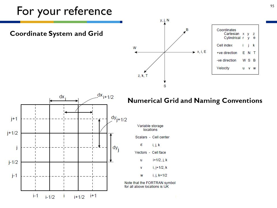 For your reference Coordinate System and Grid