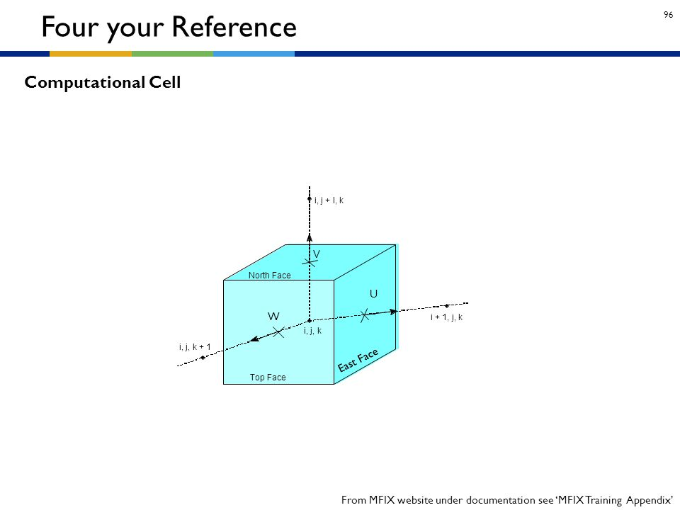 Four your Reference Computational Cell U W East Face