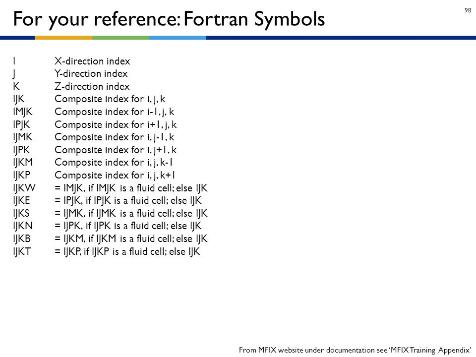 For your reference: Fortran Symbols