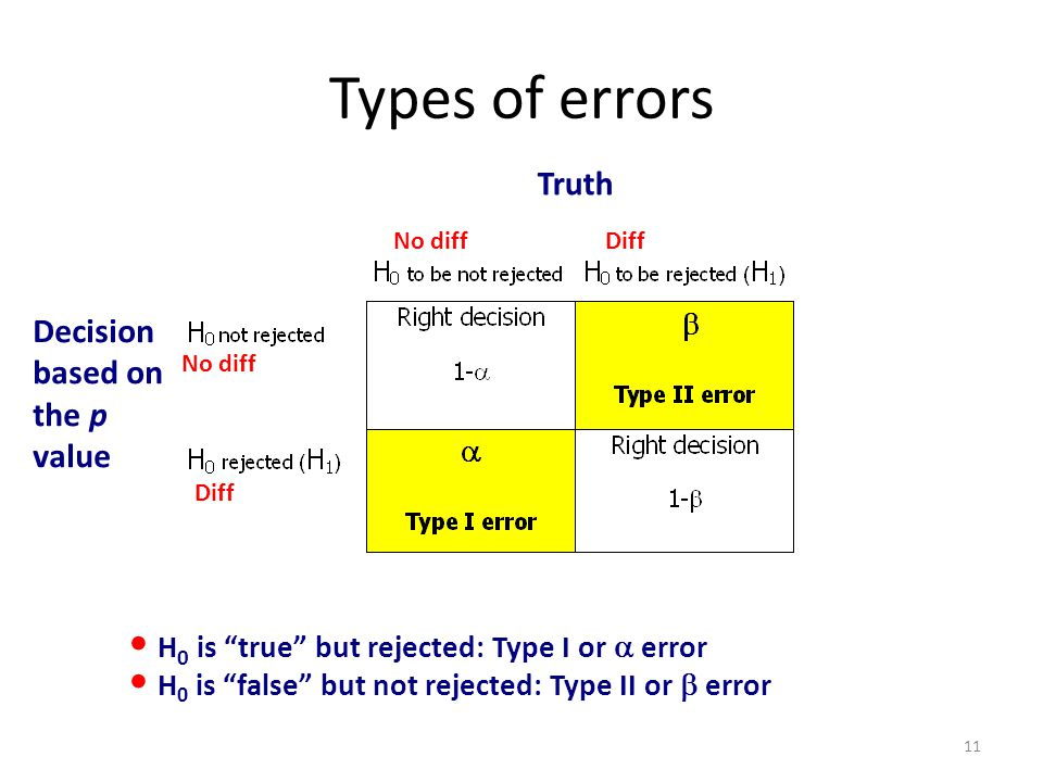 Types of errors Truth Decision based on the p value