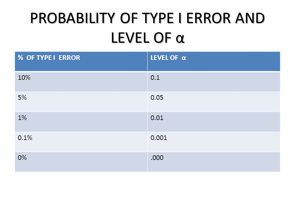 PROBABILITY OF TYPE I ERROR AND LEVEL OF α
