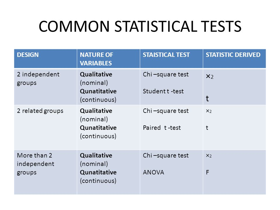 COMMON STATISTICAL TESTS