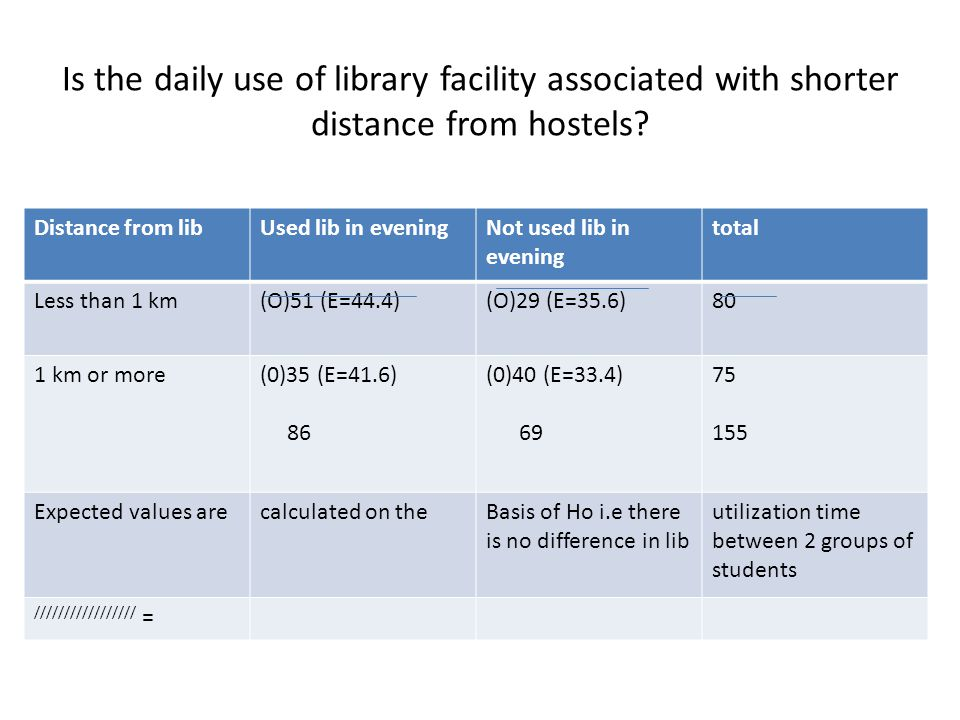 Is the daily use of library facility associated with shorter distance from hostels