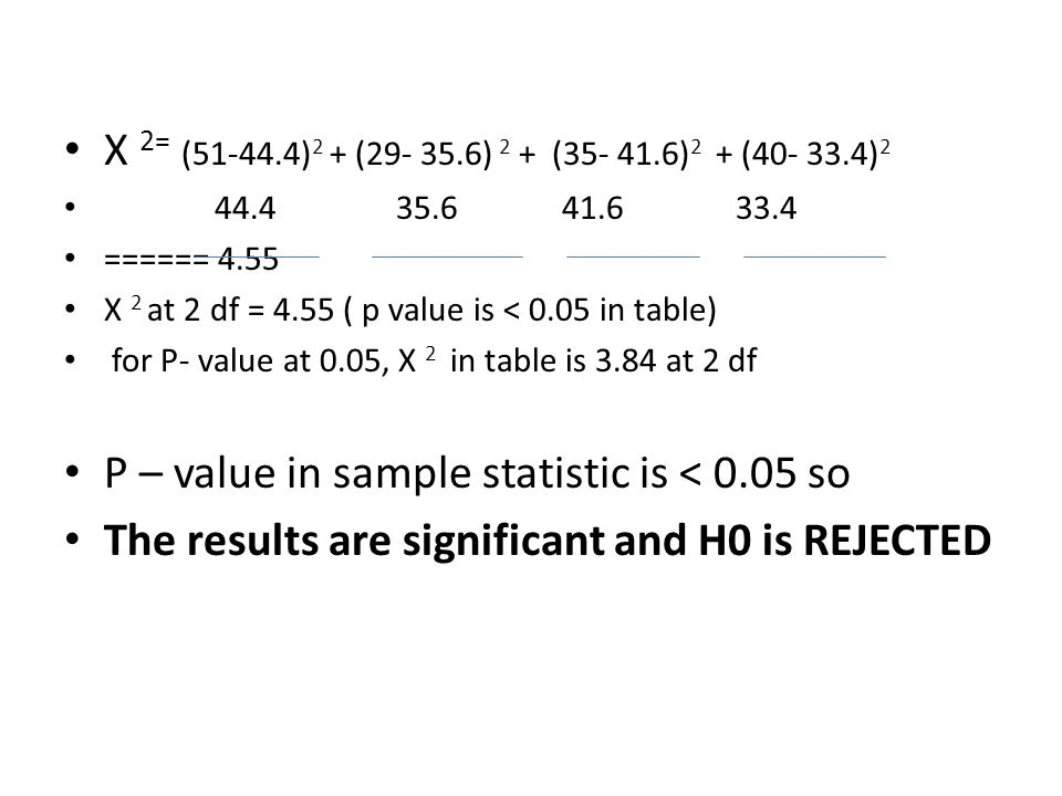 P – value in sample statistic is < 0.05 so
