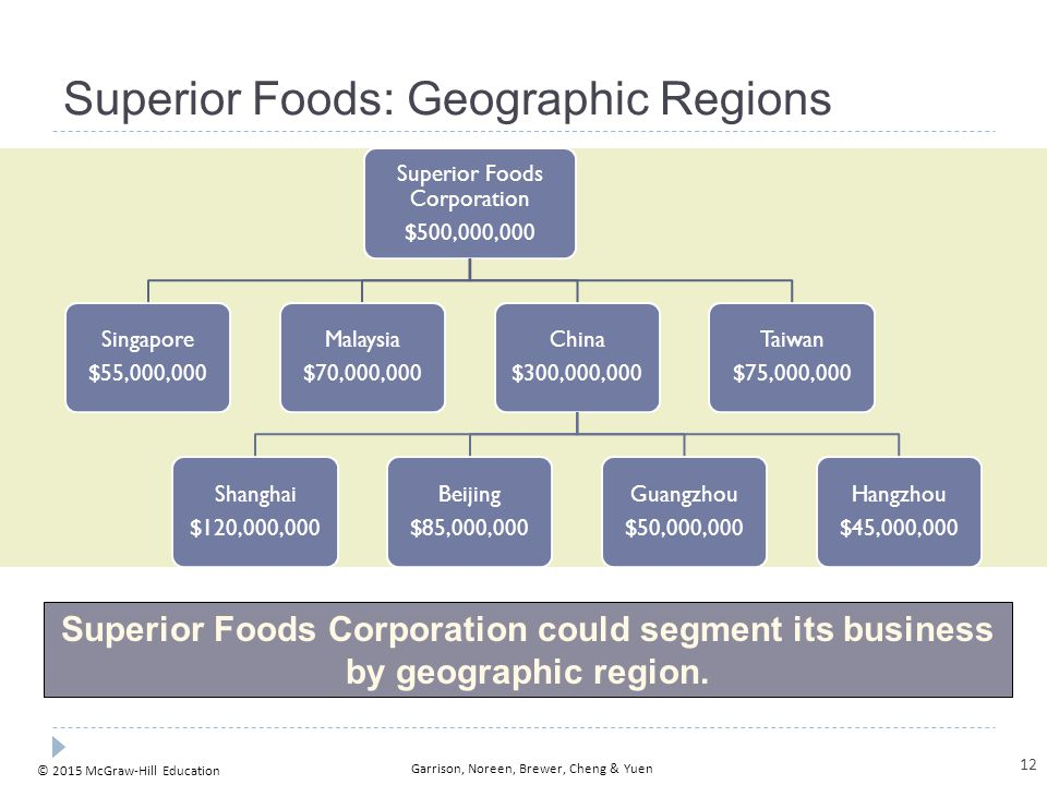Superior Foods: Customer Channel