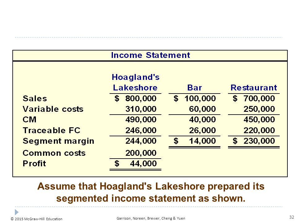 If Hoagland s allocates its common costs to the bar and the restaurant, what would be the reported profit of each segment