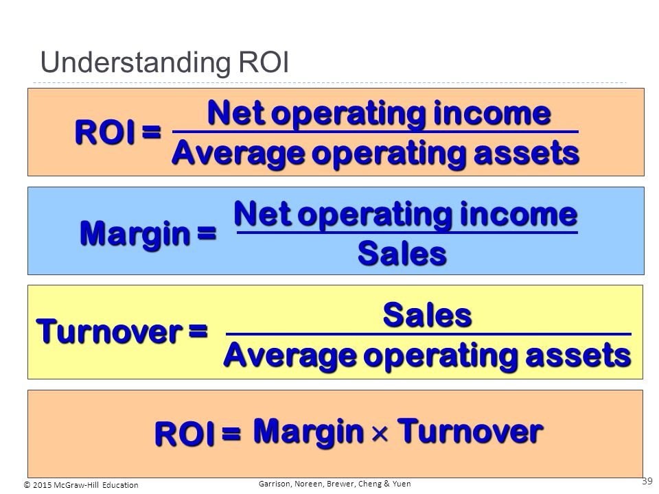 There are three ways to increase ROI . . .