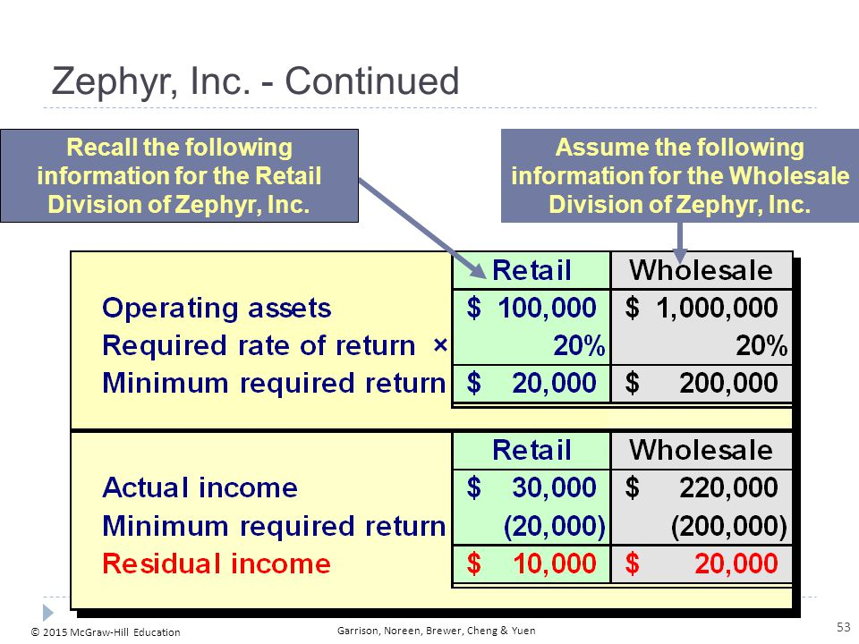 Zephyr, Inc. - Continued