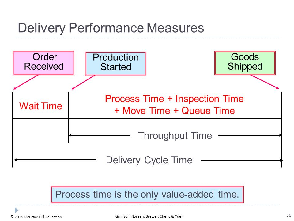Process Time + Inspection Time + Move Time + Queue Time