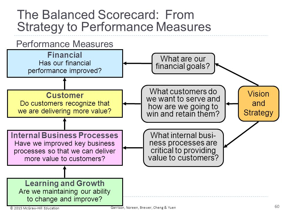 The Balanced Scorecard: Non-financial Measures