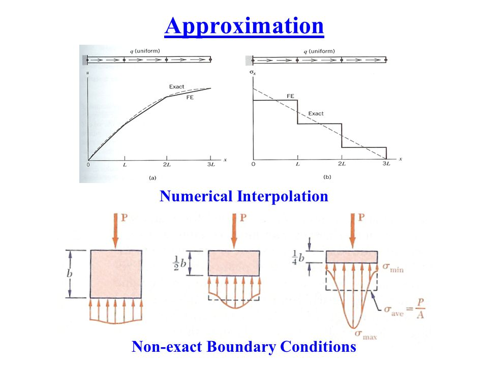 Numerical Interpolation Non-exact Boundary Conditions