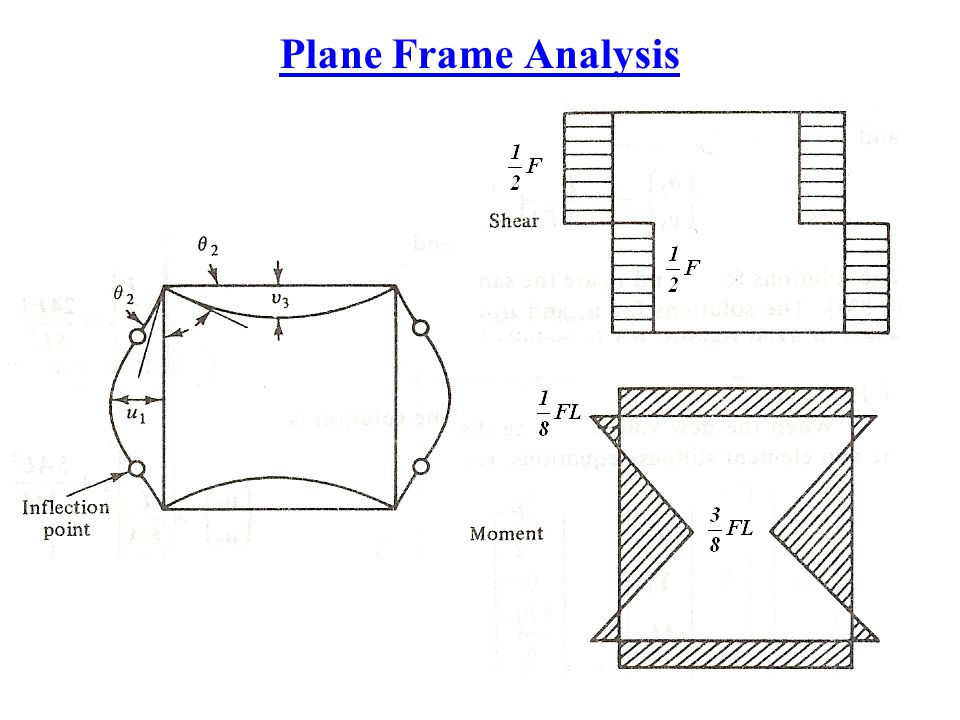 Plane Frame Analysis