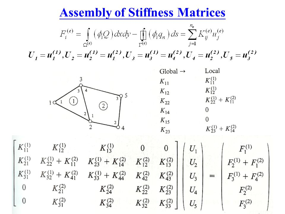 Assembly of Stiffness Matrices