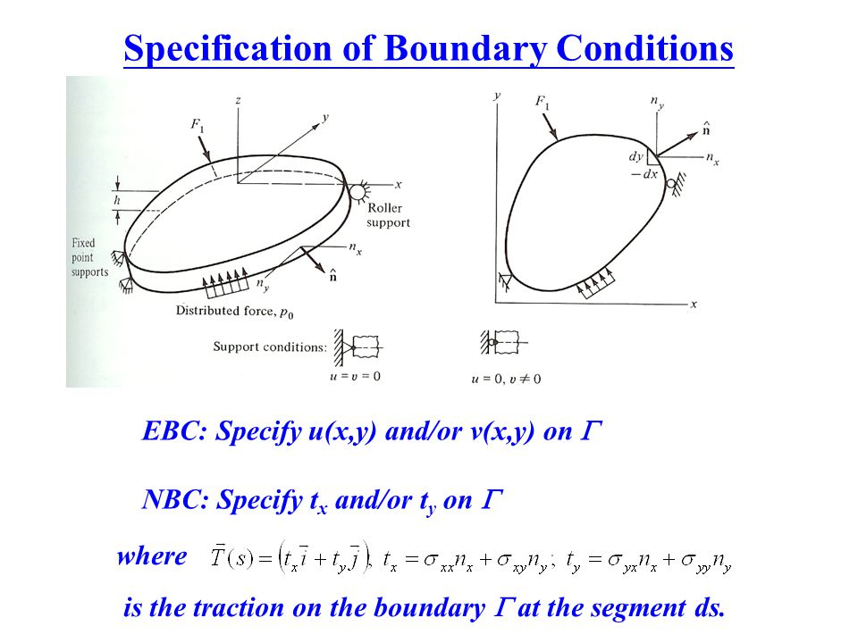 Specification of Boundary Conditions