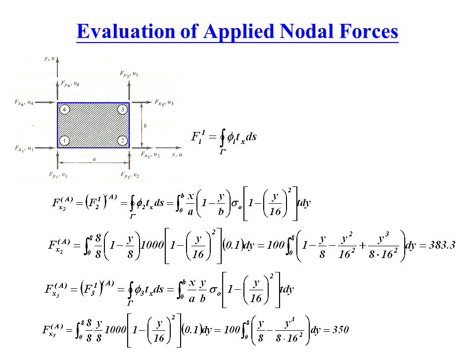 Evaluation of Applied Nodal Forces