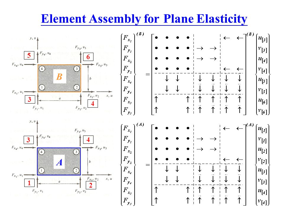 Element Assembly for Plane Elasticity