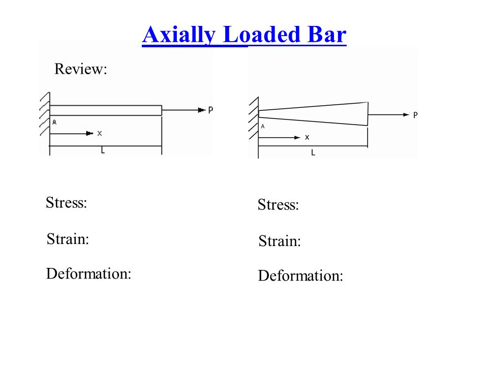 Axially Loaded Bar Review: Stress: Stress: Strain: Strain:
