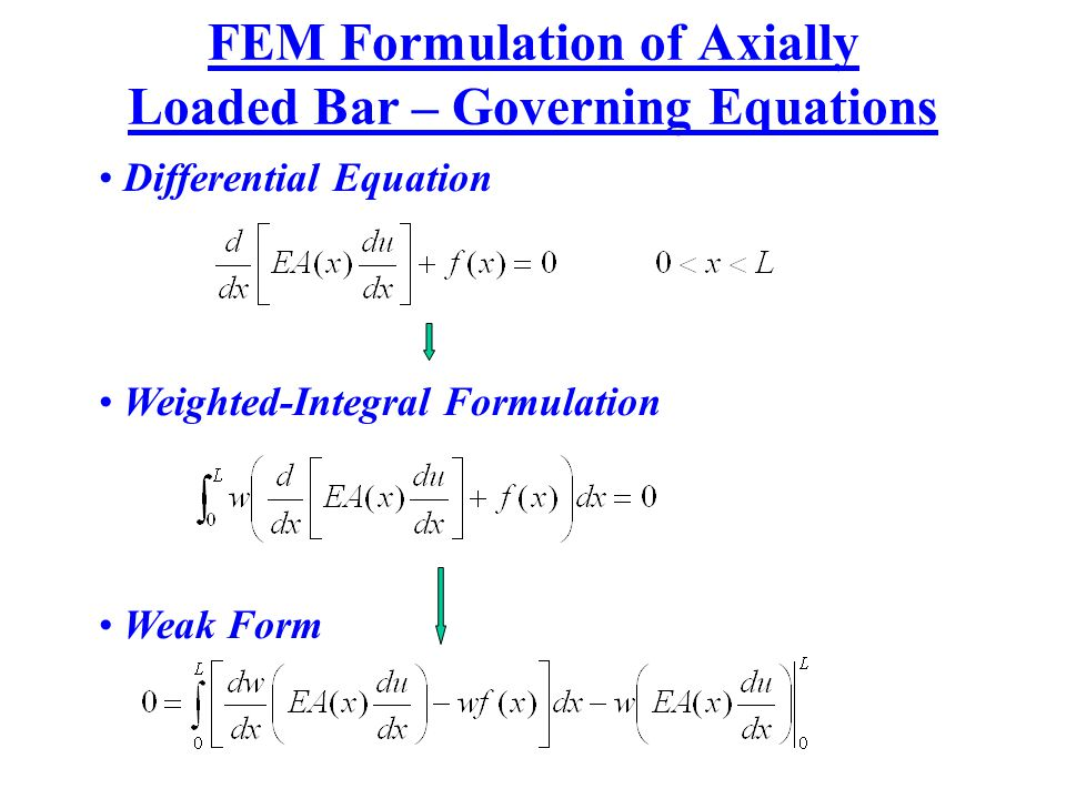 FEM Formulation of Axially Loaded Bar – Governing Equations