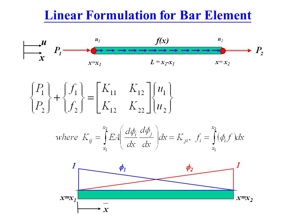 Linear Formulation for Bar Element