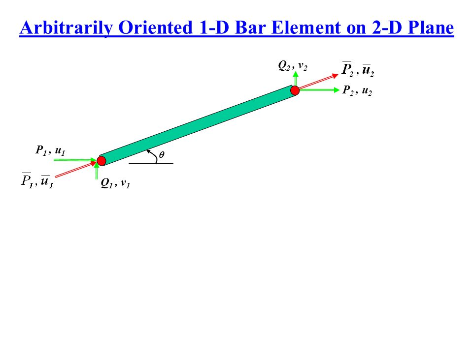 Arbitrarily Oriented 1-D Bar Element on 2-D Plane