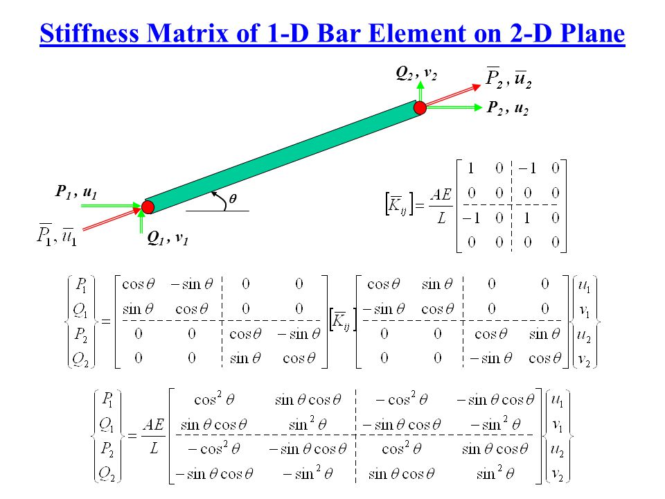 Stiffness Matrix of 1-D Bar Element on 2-D Plane