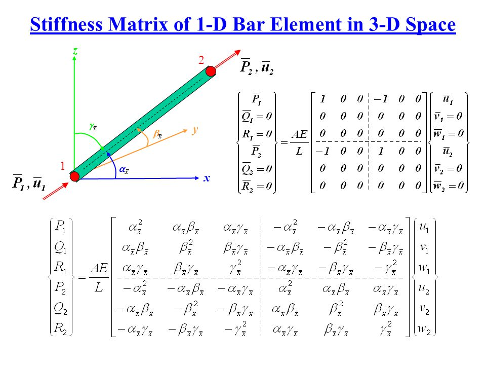 Stiffness Matrix of 1-D Bar Element in 3-D Space
