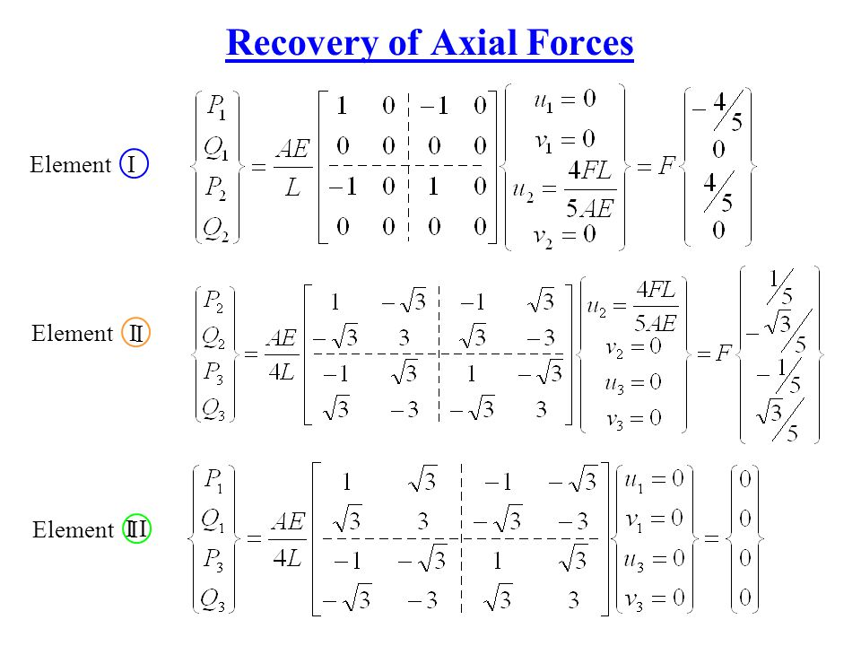 Recovery of Axial Forces