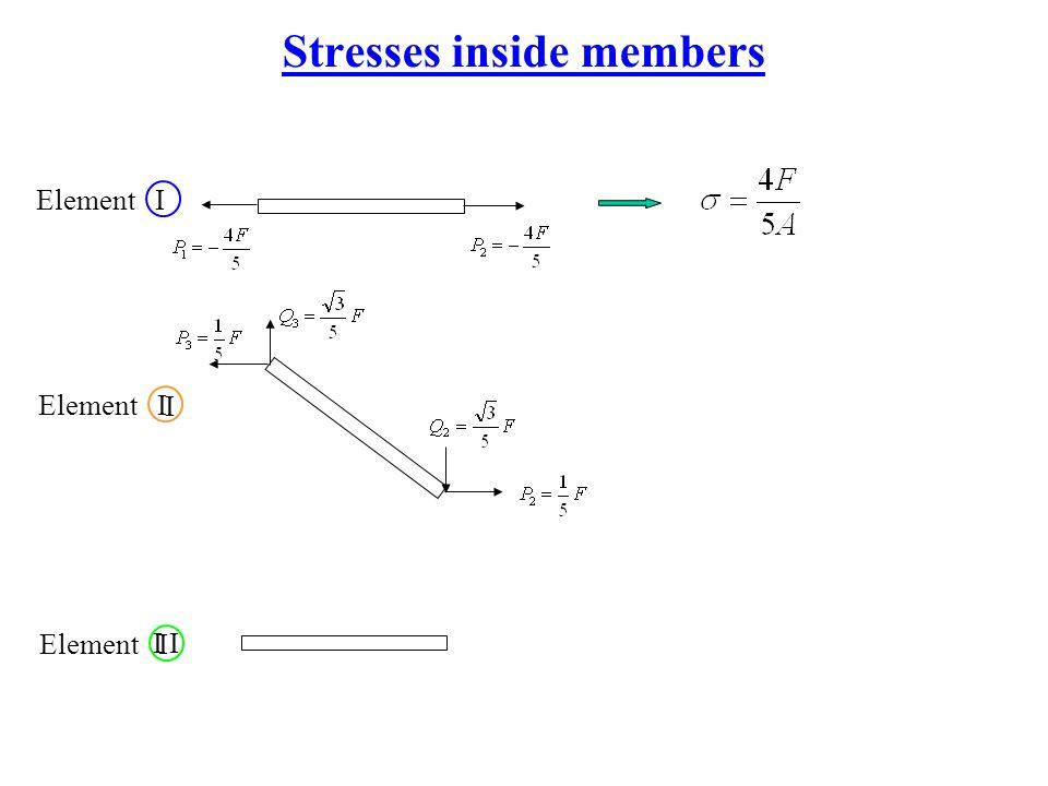 Stresses inside members