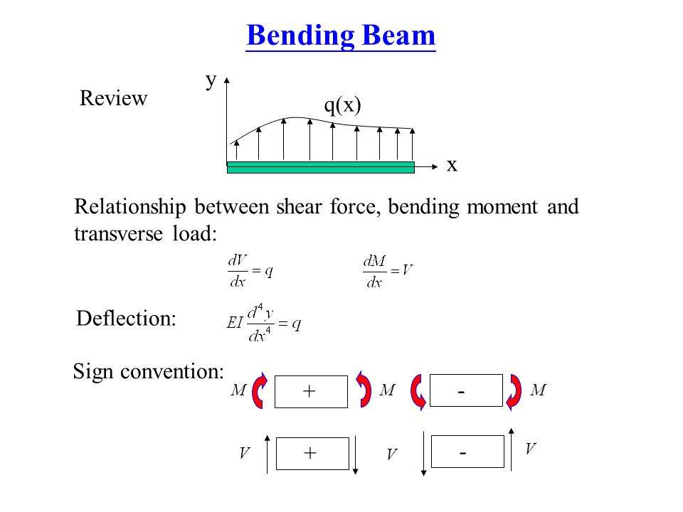 Bending Beam y Review q(x) x