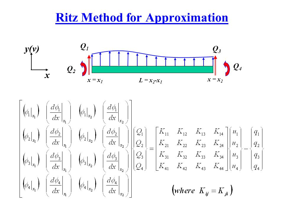 Ritz Method for Approximation